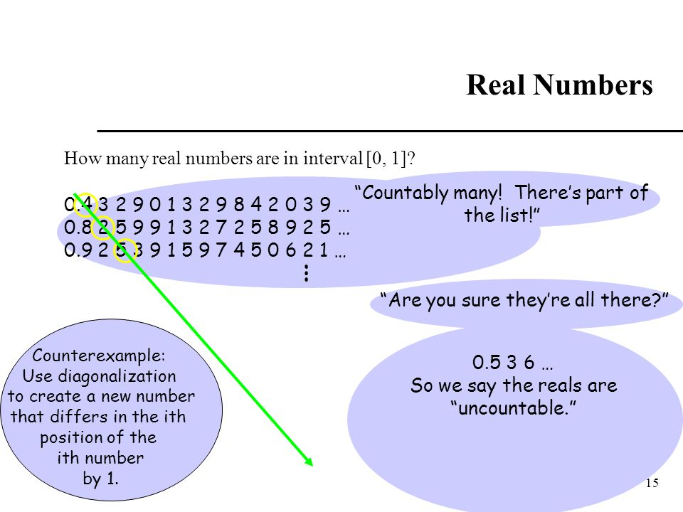 15 Real Numbers How many real numbers are in interval [0, 1]? 0.4 3 2 9 0 1 3 2 9 8 4 2 0 3 9 … 0.8 2 5 9 9 1 3 2 7 2 5 8 9 2 5 … 0.9 2 5 3 9 1 5 9 7