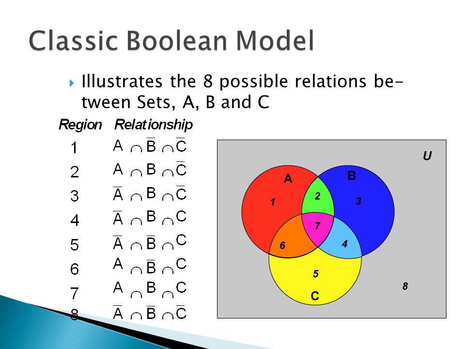  Illustrates the 8 possible relations be- tween Sets, A, B and C