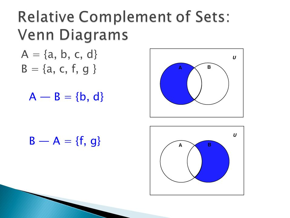  The absolute complement of a set is the set of elements which do not belong to the set being complemented'  Equivalent to the Boolean operation not  Written as a superscripted 'c'  Example: U = {a, b, c, d, e, u, v, w, x, y, z} A = {a, b, c, x, y, z} and B = {a, b, c, d, e} A c = {d, e, u, v, w} B c = {u, v, w, x, y, z}