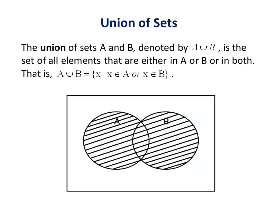 Union of Sets The union of sets A and B, denoted by, is the set of all elements that are either in A or B or in both.
