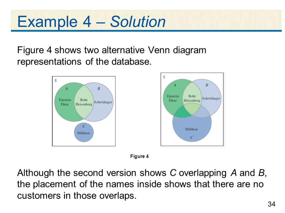 34 Example 4 – Solution Figure 4 shows two alternative Venn diagram representations of the database.