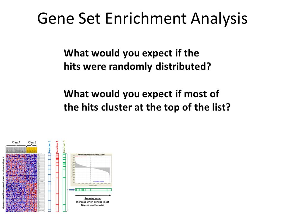 Gene Set Enrichment Analysis What would you expect if the hits were randomly distributed.