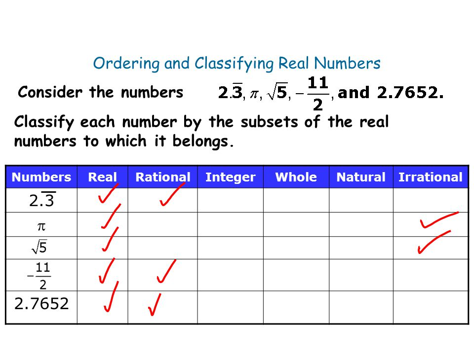 Ordering and Classifying Real Numbers NumbersRealRationalIntegerWholeNaturalIrrational 2.3  2.7652 Consider the numbers Classify each number by the s