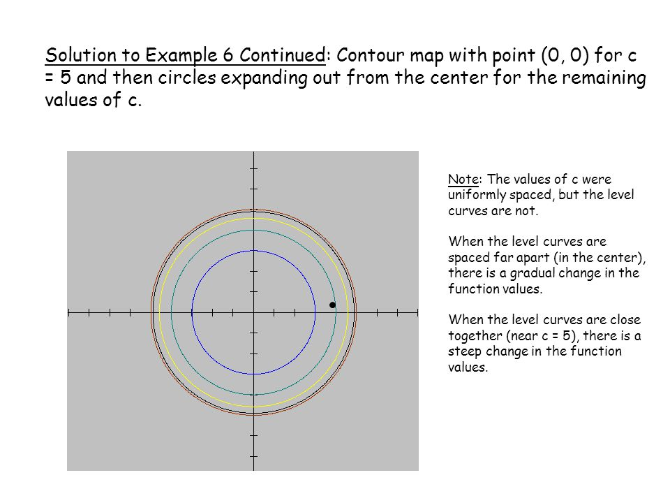 Solution to Example 6 Continued: Contour map with point (0, 0) for c = 5 and then circles expanding out from the center for the remaining values of c.