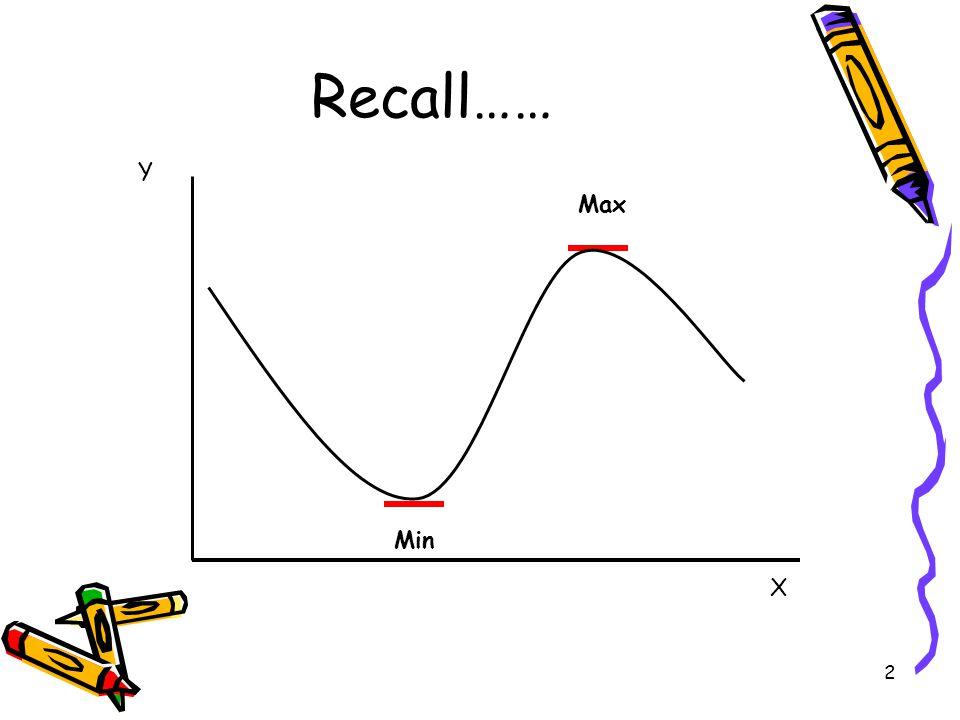 2 Recall…… Max Min X Y