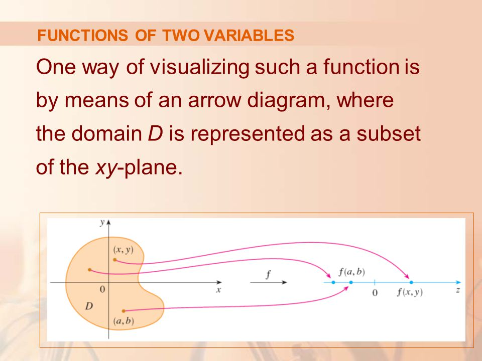 One way of visualizing such a function is by means of an arrow diagram, where the domain D is represented as a subset of the xy-plane. FUNCTIONS OF TW