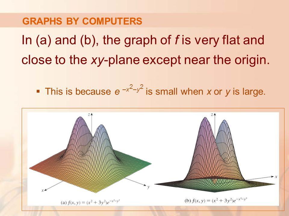 In (a) and (b), the graph of f is very flat and close to the xy-plane except near the origin.  This is because e –x 2 –y 2 is small when x or y is la