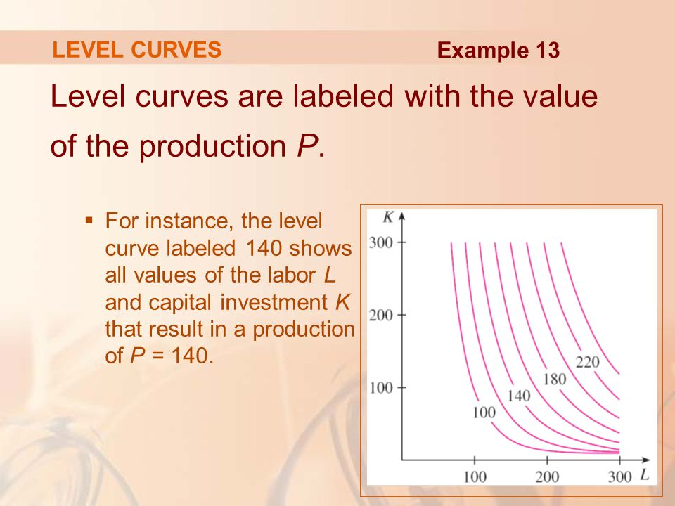 Level curves are labeled with the value of the production P.  For instance, the level curve labeled 140 shows all values of the labor L and capital i