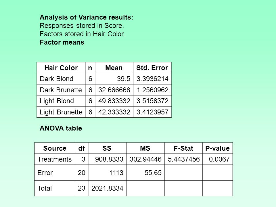 Analysis of Variance results: Responses stored in Score.