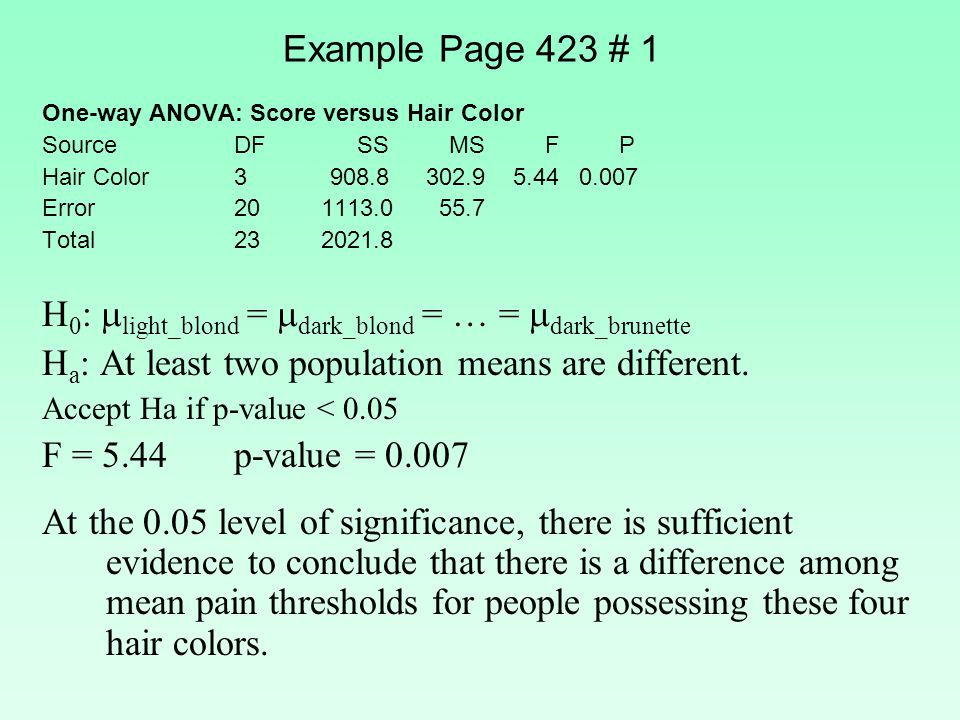 Example Page 423 # 1 One-way ANOVA: Score versus Hair Color Source DF SS MS F P Hair Color 3 908.8 302.9 5.44 0.007 Error 20 1113.0 55.7 Total 23 2021.8 H 0 :  light_blond =  dark_blond = … =  dark_brunette H a : At least two population means are different.