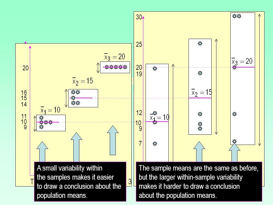 Assumptions for ANOVA 1.