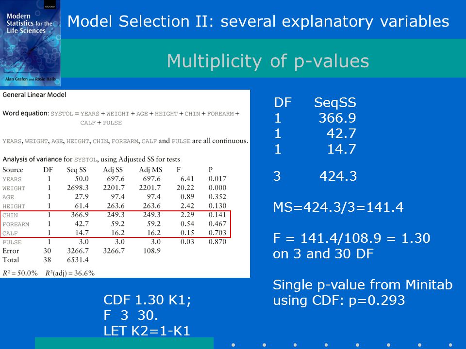 Model Selection II: several explanatory variables Multiplicity of p-values DFSeqSS 1366.9 142.7 114.7 3424.3 MS=424.3/3=141.4 F = 141.4/108.9 = 1.30 on 3 and 30 DF Single p-value from Minitab using CDF: p=0.293 CDF 1.30 K1; F 3 30.