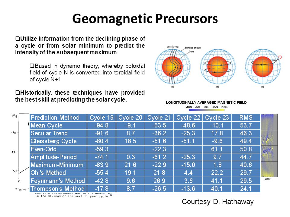 Geomagnetic Precursors  Utilize information from the declining phase of a cycle or from solar minimum to predict the intensity of the subsequent maximum  Based in dynamo theory, whereby poloidal field of cycle N is converted into toroidal field of cycle N+1  Historically, these techniques have provided the best skill at predicting the solar cycle.