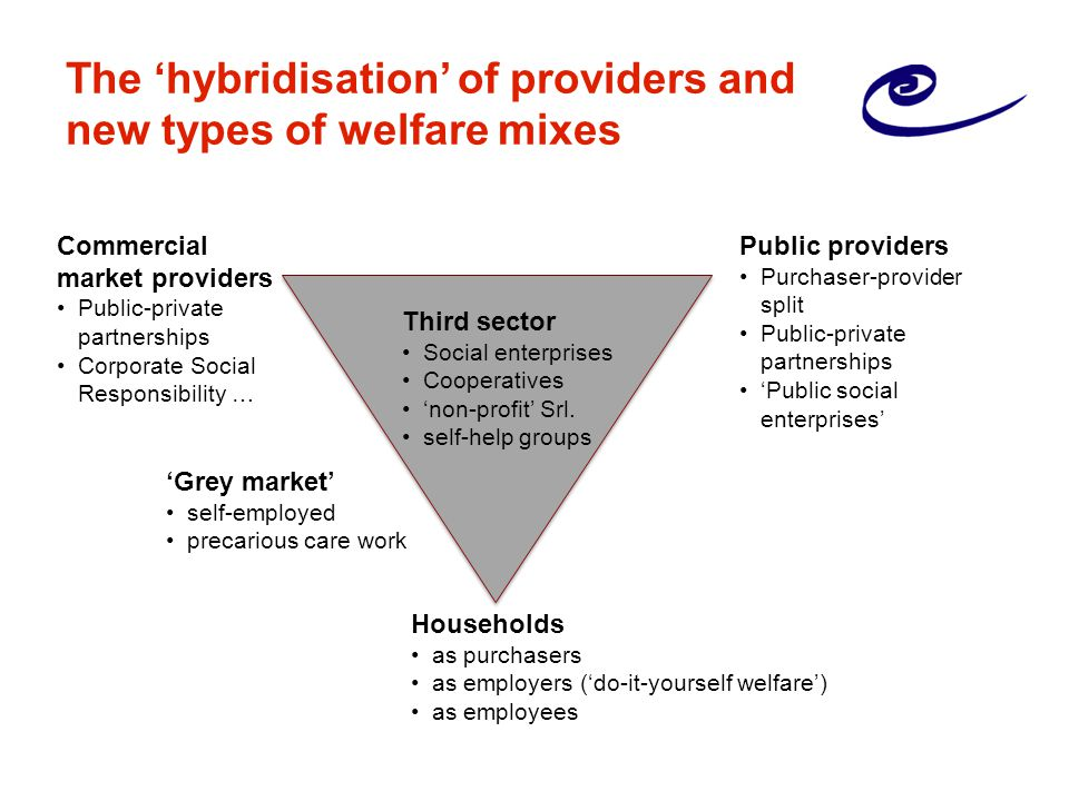 The 'hybridisation' of providers and new types of welfare mixes Commercial market providers Public-private partnerships Corporate Social Responsibility … Public providers Purchaser-provider split Public-private partnerships 'Public social enterprises' Third sector Social enterprises Cooperatives 'non-profit' Srl.