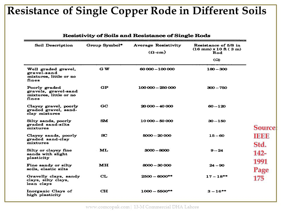 Resistance of Single Copper Rode in Different Soils www.comcopak.com| 13-M Commercial DHA Lahore