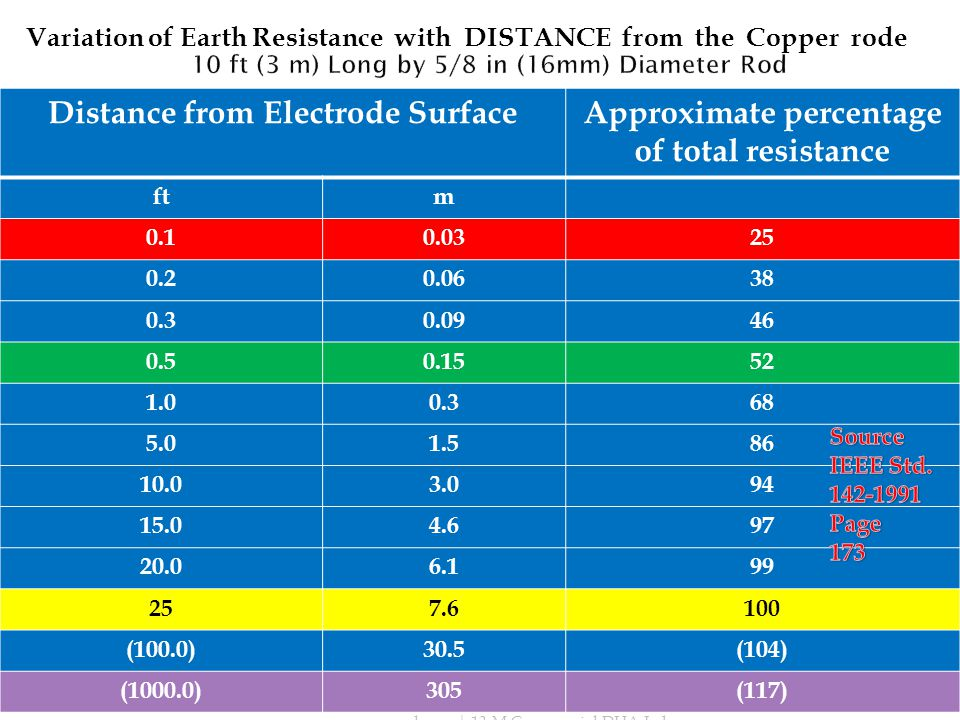 Distance from Electrode SurfaceApproximate percentage of total resistance ftm 0.10.0325 0.20.0638 0.30.0946 0.50.1552 1.00.368 5.01.586 10.03.094 15.04.697 20.06.199 257.6100 (100.0)30.5(104) (1000.0)305(117) Variation of Earth Resistance with DISTANCE from the Copper rode www.comcopak.com| 13-M Commercial DHA Lahore