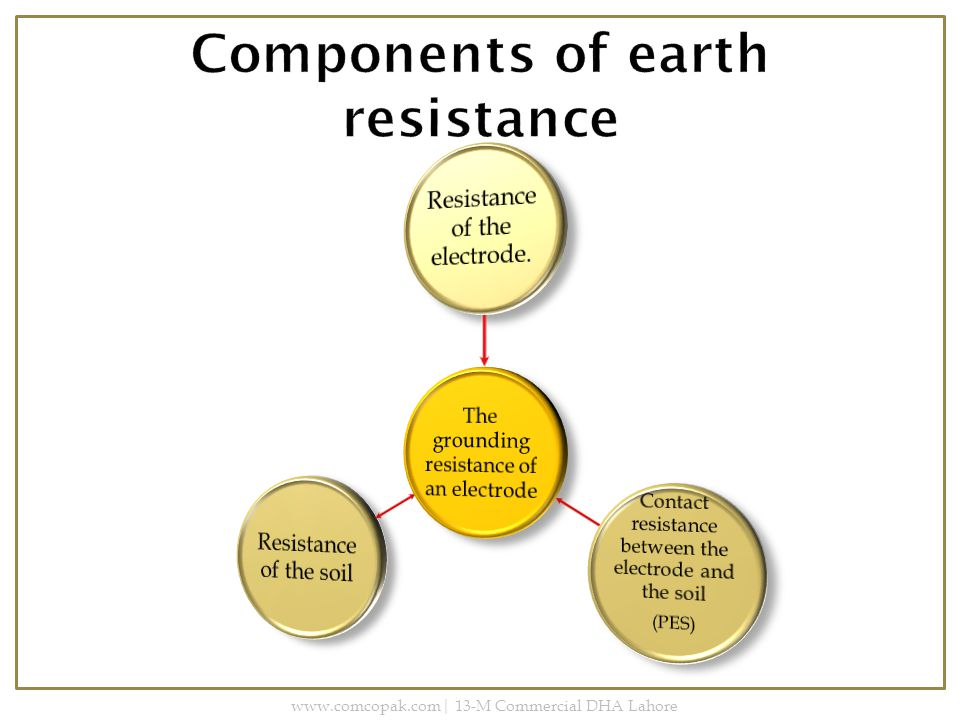 Components of earth resistance Electrode Resistance Soil Resistance Contact Resistance www.comcopak.com| 13-M Commercial DHA Lahore