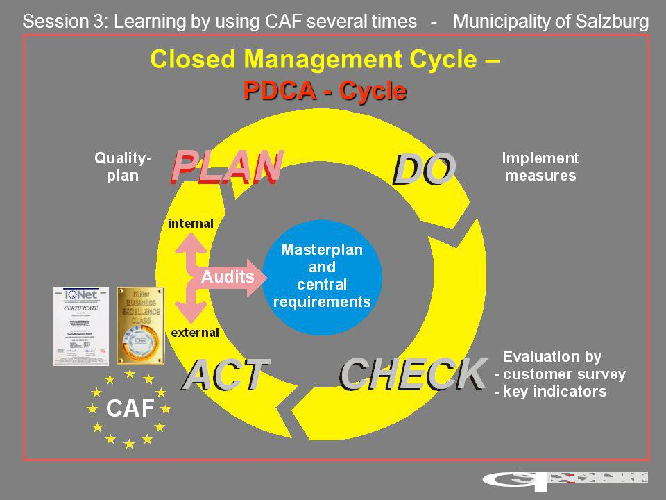 Session 3: Learning by using CAF several times - Municipality of Salzburg Closed Management Cycle – PDCA - Cycle