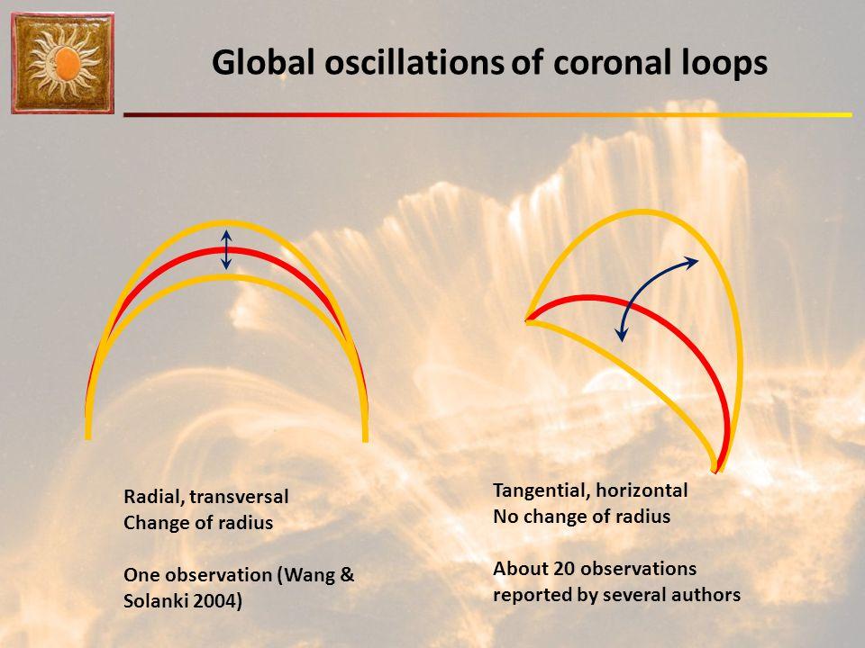 Global oscillations of coronal loops Radial, transversal Change of radius One observation (Wang & Solanki 2004) Tangential, horizontal No change of ra