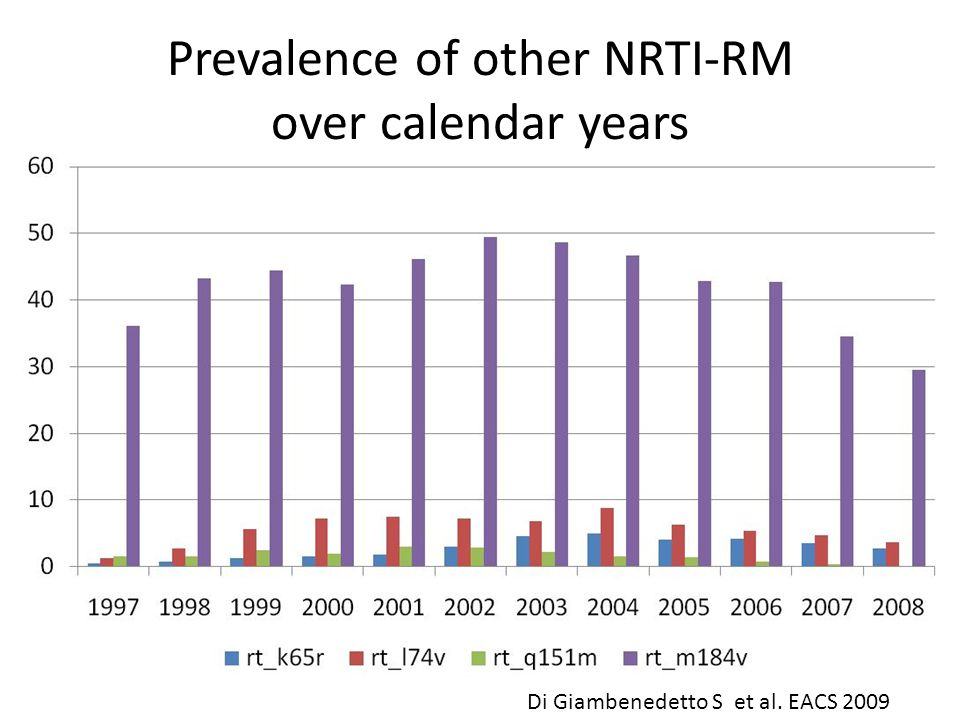 Prevalence of other NRTI-RM over calendar years