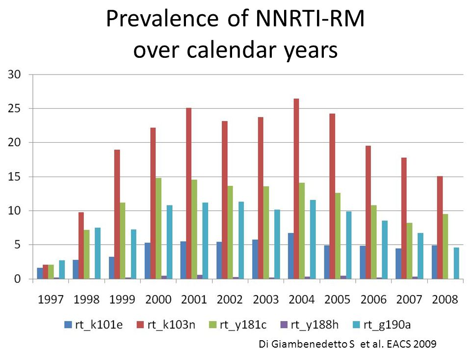 Di Giambenedetto S et al. EACS 2009 Prevalence of NNRTI-RM over calendar years