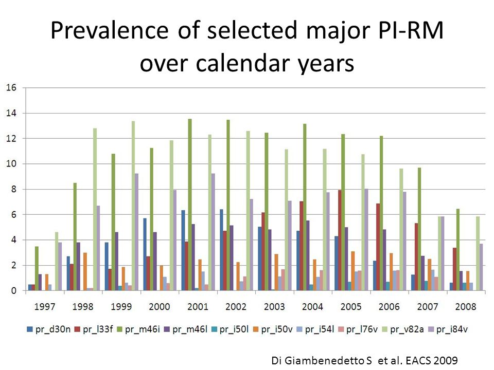 Prevalence of selected major PI-RM over calendar years Di Giambenedetto S et al. EACS 2009