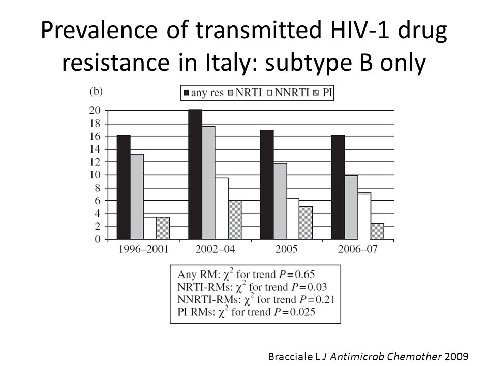 Prevalence of transmitted HIV-1 drug resistance in Italy: subtype B only Bracciale L J Antimicrob Chemother 2009