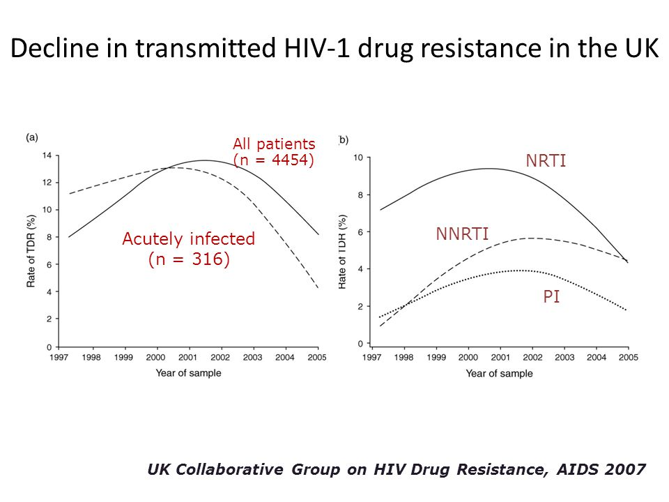 Decline in transmitted HIV-1 drug resistance in the UK UK Collaborative Group on HIV Drug Resistance, AIDS 2007 All patients (n = 4454) Acutely infect