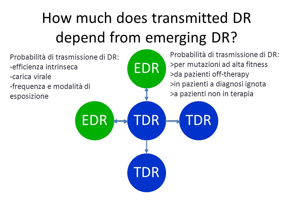 How much does transmitted DR depend from emerging DR.