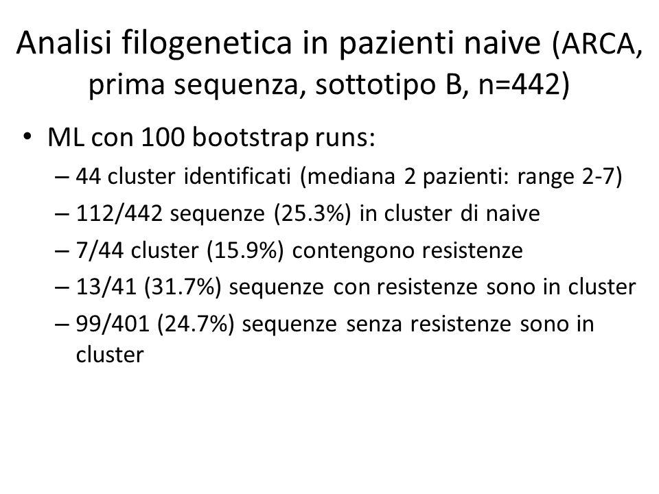 Analisi filogenetica in pazienti naive (ARCA, prima sequenza, sottotipo B, n=442) ML con 100 bootstrap runs: – 44 cluster identificati (mediana 2 pazienti: range 2-7) – 112/442 sequenze (25.3%) in cluster di naive – 7/44 cluster (15.9%) contengono resistenze – 13/41 (31.7%) sequenze con resistenze sono in cluster – 99/401 (24.7%) sequenze senza resistenze sono in cluster