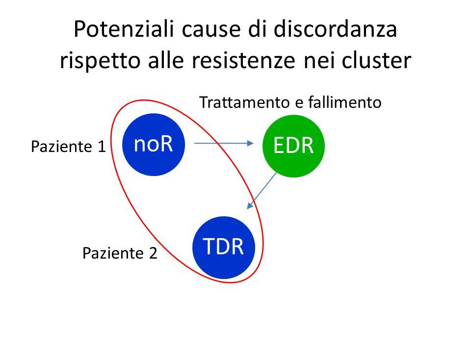 Potenziali cause di discordanza rispetto alle resistenze nei cluster EDRTDRnoR Paziente 1 Paziente 2 Trattamento e fallimento