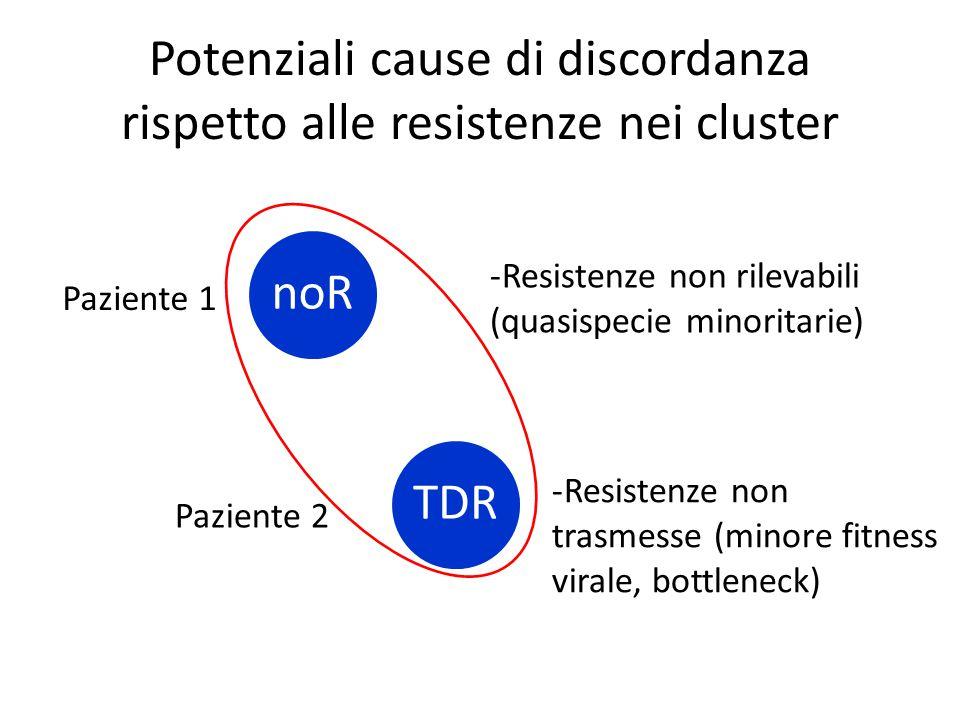 Potenziali cause di discordanza rispetto alle resistenze nei cluster TDRnoR Paziente 1 Paziente 2 -Resistenze non rilevabili (quasispecie minoritarie) -Resistenze non trasmesse (minore fitness virale, bottleneck)