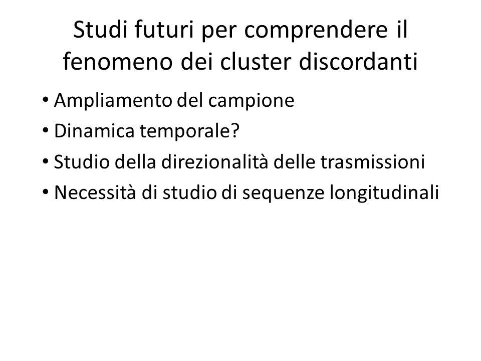 Studi futuri per comprendere il fenomeno dei cluster discordanti Ampliamento del campione Dinamica temporale.