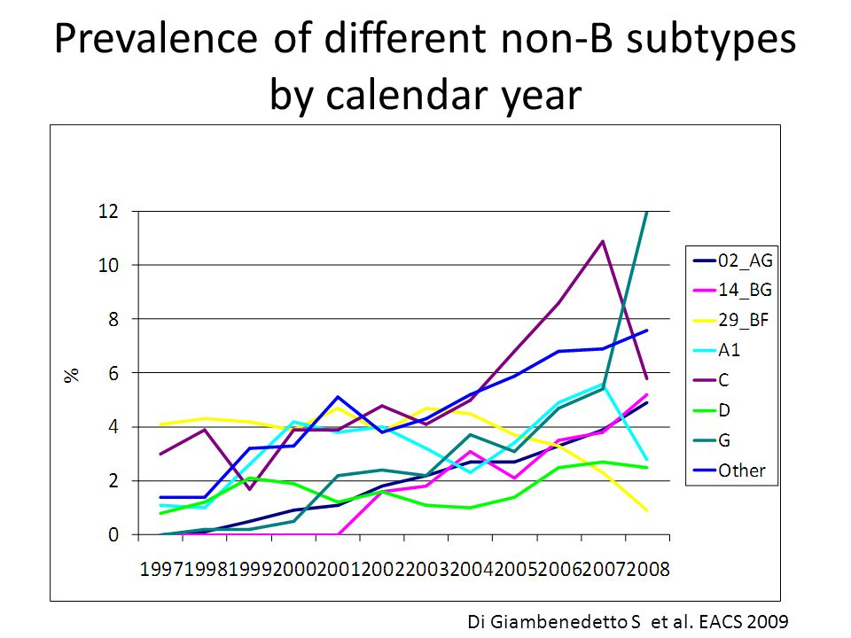 Prevalence of different non-B subtypes by calendar year Di Giambenedetto S et al. EACS 2009