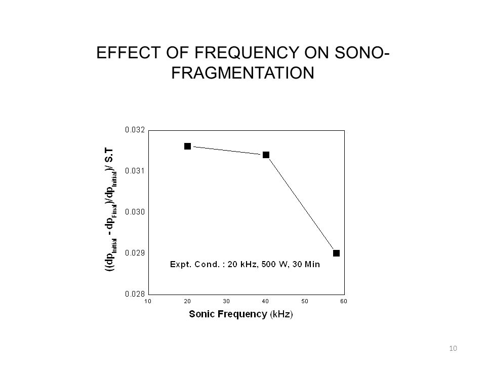 EFFECT OF FREQUENCY ON SONO- FRAGMENTATION 10