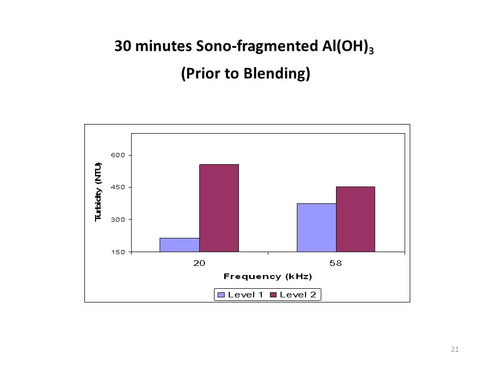 30 minutes Sono-fragmented Al(OH) 3 (Prior to Blending) 21