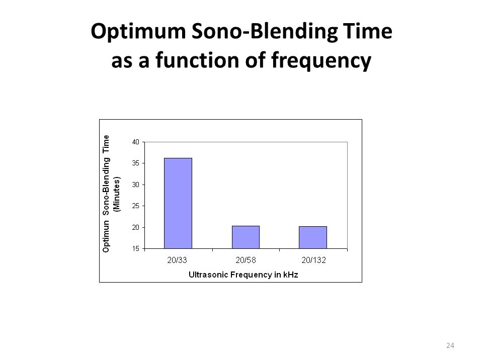 Optimum Sono-Blending Time as a function of frequency 24