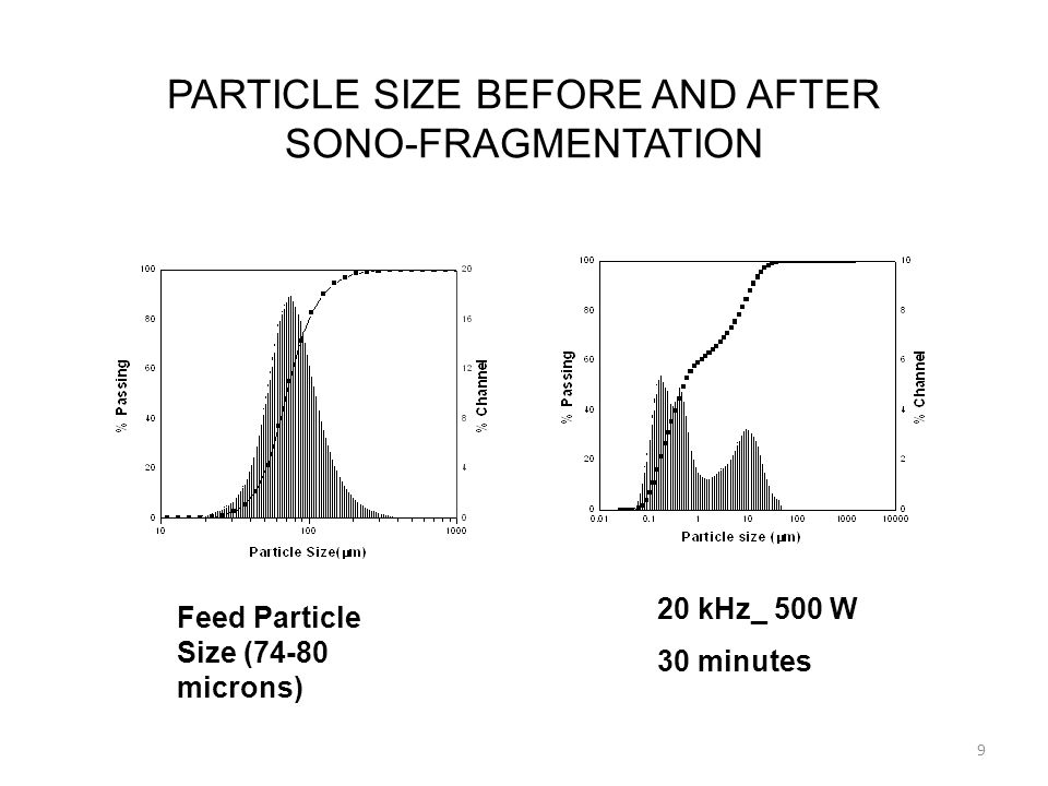 20 kHz_ 500 W 30 minutes PARTICLE SIZE BEFORE AND AFTER SONO-FRAGMENTATION 9 Feed Particle Size (74-80 microns)