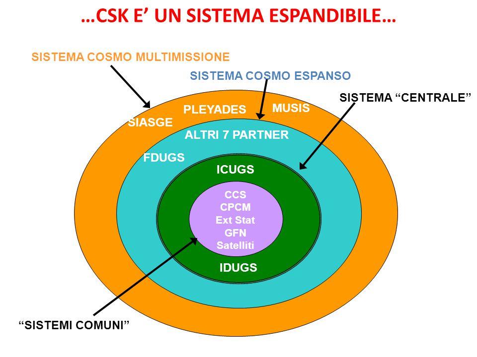SIASGE PLEYADES MUSIS SISTEMA COSMO MULTIMISSIONE FDUGS ALTRI 7 PARTNER …CSK E' UN SISTEMA ESPANDIBILE… ICUGS IDUGS CCS CPCM Ext Stat GFN Satelliti SISTEMI COMUNI SISTEMA CENTRALE SISTEMA COSMO ESPANSO