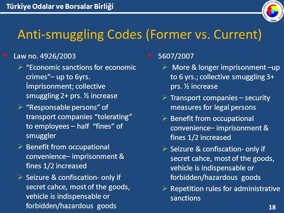 Türkiye Odalar ve Borsalar Birliği Anti-smuggling Codes (Former vs.