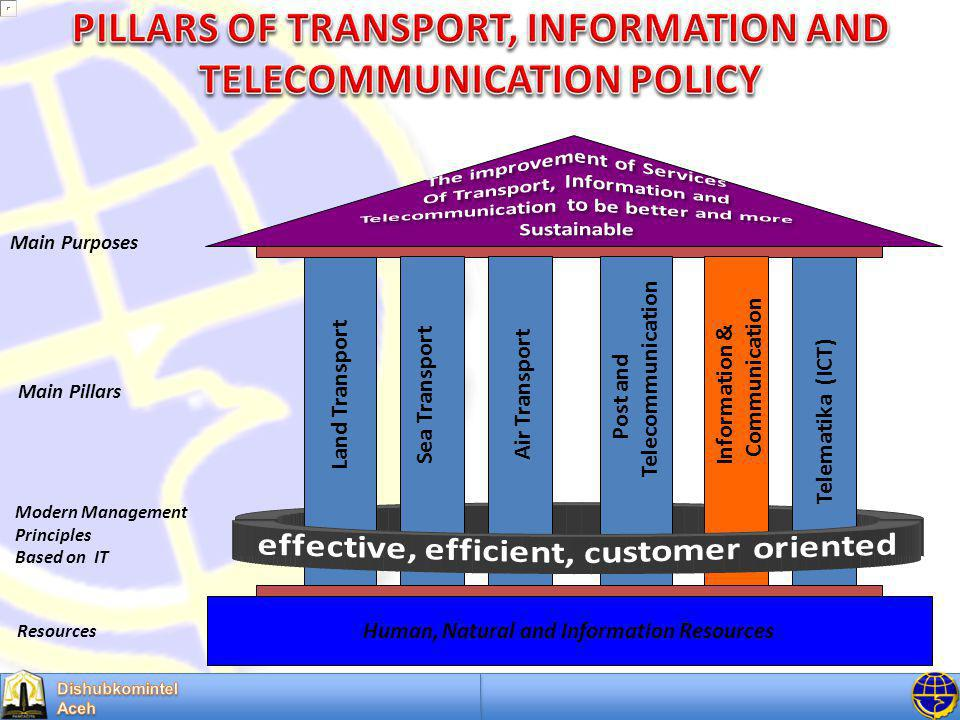 Telematika (ICT) Land Transport Resources Sea Transport Air Transport Post and Telecommunication Main Pillars Human, Natural and Information Resources Main Purposes Modern Management Principles Based on IT Information & Communication