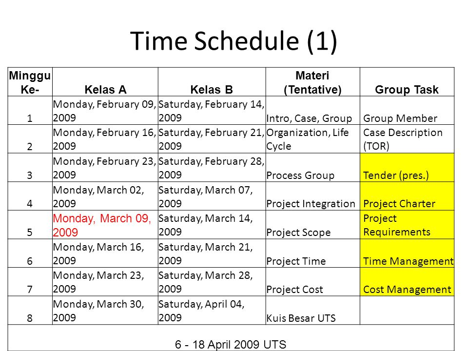 Time Schedule (1) Minggu Ke-Kelas AKelas B Materi (Tentative)Group Task 1 Monday, February 09, 2009 Saturday, February 14, 2009Intro, Case, GroupGroup Member 2 Monday, February 16, 2009 Saturday, February 21, 2009 Organization, Life Cycle Case Description (TOR) 3 Monday, February 23, 2009 Saturday, February 28, 2009Process GroupTender (pres.) 4 Monday, March 02, 2009 Saturday, March 07, 2009Project IntegrationProject Charter 5 Monday, March 09, 2009 Saturday, March 14, 2009Project Scope Project Requirements 6 Monday, March 16, 2009 Saturday, March 21, 2009Project TimeTime Management 7 Monday, March 23, 2009 Saturday, March 28, 2009Project CostCost Management 8 Monday, March 30, 2009 Saturday, April 04, 2009Kuis Besar UTS April 2009 UTS