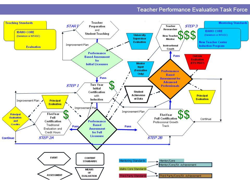Teacher Performance Evaluation Task Force $ $$$ $$$