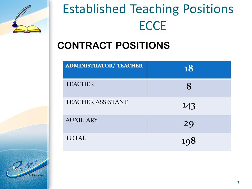 Established Teaching Positions ECCE CONTRACT POSITIONS 7 ADMINISTRATOR/ TEACHER 18 TEACHER 8 TEACHER ASSISTANT 143 AUXILIARY 29 TOTAL 198