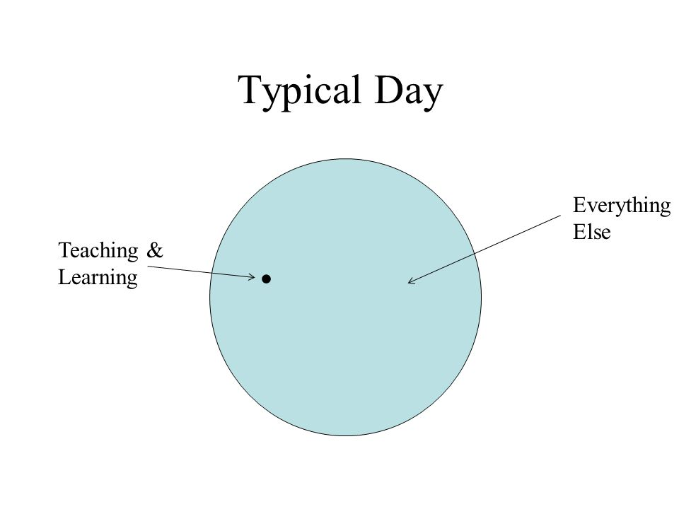 A Better Typical Day Teaching & Learning Everything Else