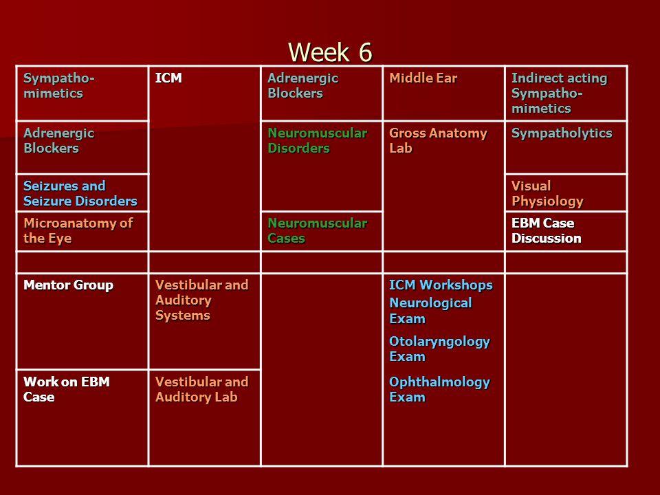 Week 6 Sympatho- mimetics ICM Adrenergic Blockers Middle Ear Indirect acting Sympatho- mimetics Adrenergic Blockers Neuromuscular Disorders Gross Anat