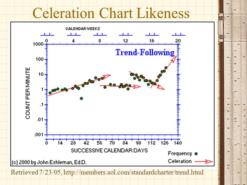 Celeration Chart Likeness Retrieved 7/23/05, http://members.aol.com/standardcharter/trend.html