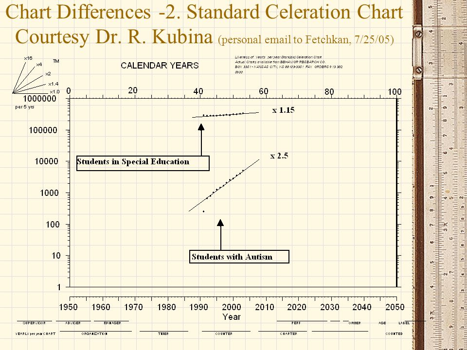 Chart Differences -2. Standard Celeration Chart Courtesy Dr. R. Kubina (personal email to Fetchkan, 7/25/05)