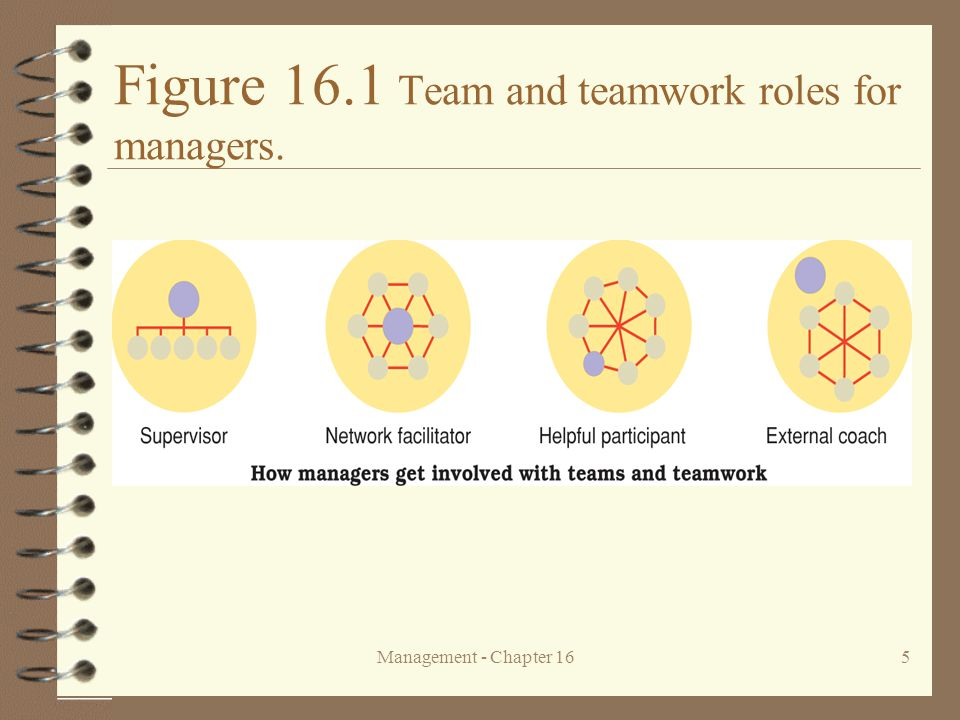 Management - Chapter 1616 Study Question 2: What are the current trends in the use of teams.