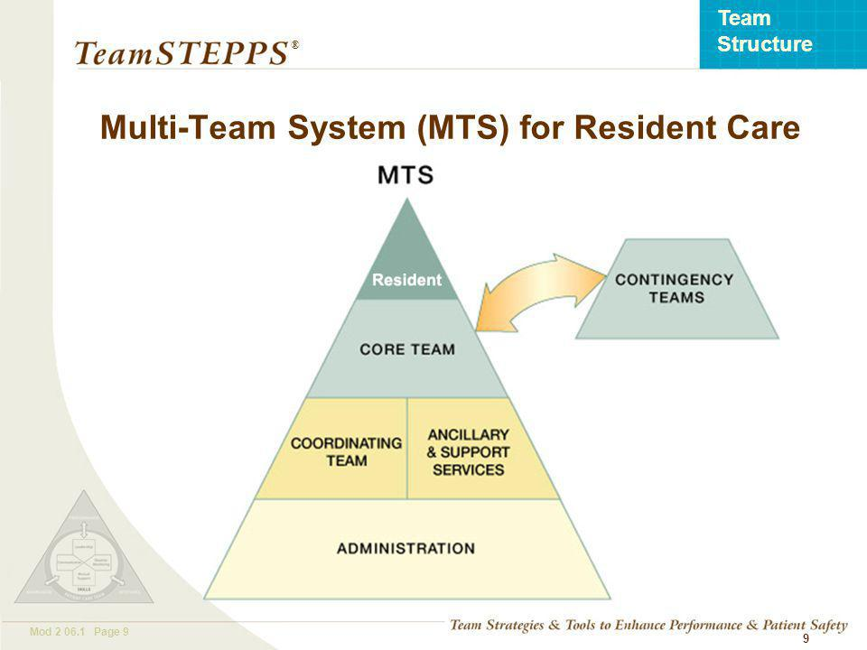 T EAM STEPPS 05.2 Mod 2 06.1 Page 20 Team Structure ® 20 Two or more people who interact dynamically, interdependently, and adaptively toward a common and valued goal, have specific roles or functions, and have a time-limited membership What Defines a Team?